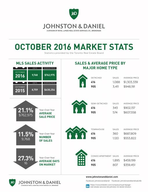 10-2016_oct_market-stats-jd1-1