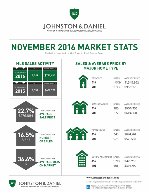 11-2016_nov_market-stats-jd-1