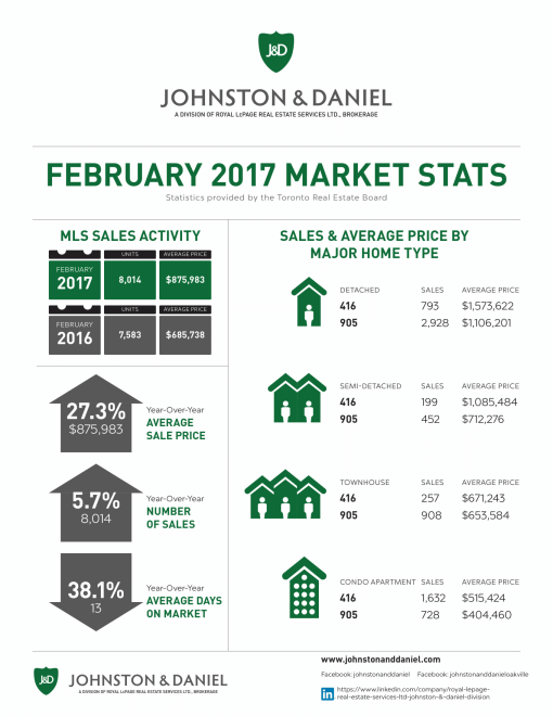 02-2017_feb_market-stats-jd-1