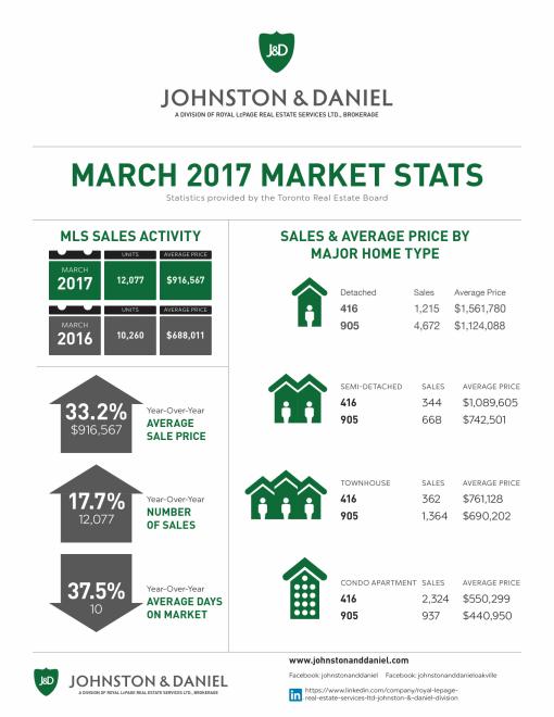 03 2017_MAR_Market Stats JD-1