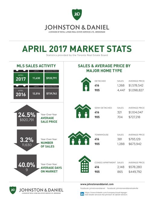 2017_APR_Market Stats J&D-1