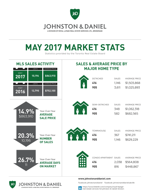 2017 05 May Market Stats J&D
