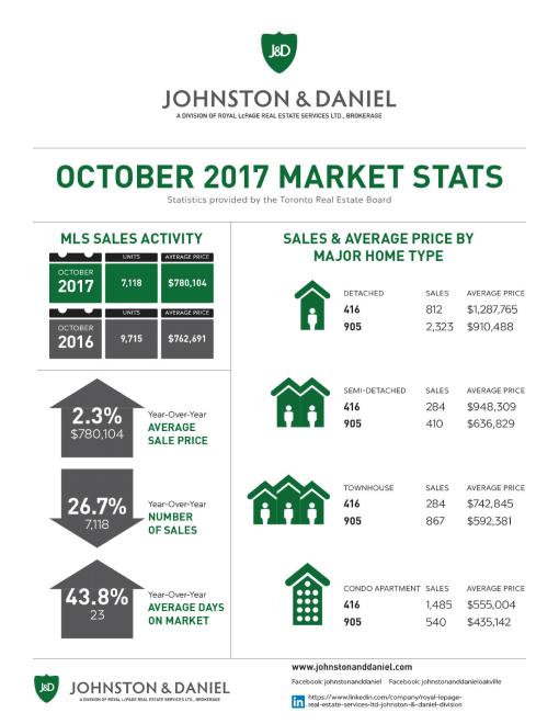 10 2017_OCT_Market Stats JD-1