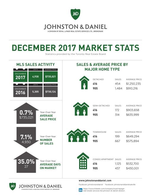 2017_DEC_Market_Stats_J_D-1