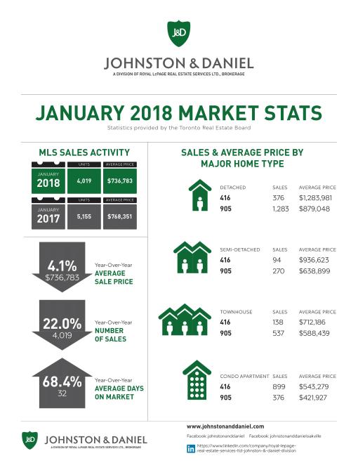 01 2018_JAN_Market Stats J&D-1