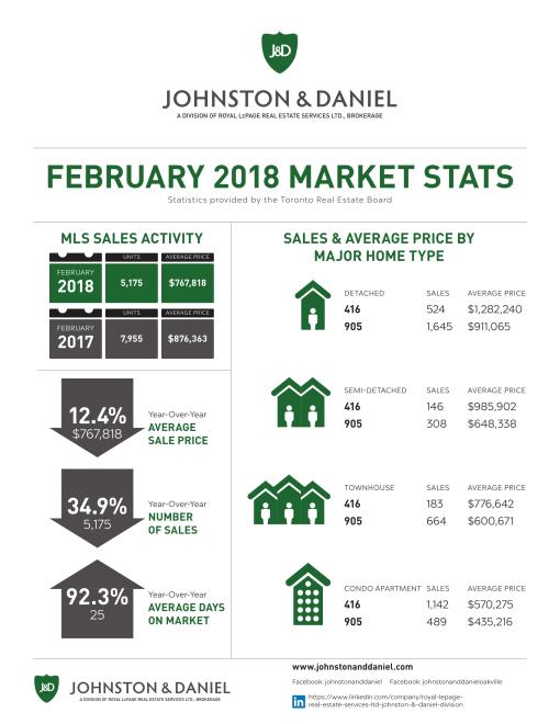 2018_FEB_Market_Stats_J_D-1