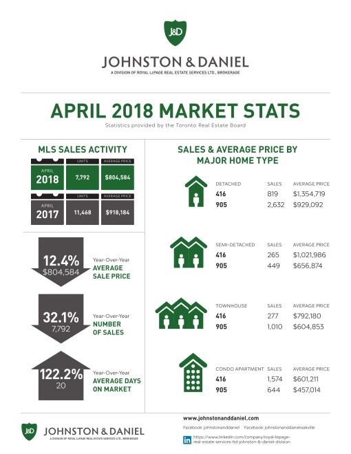 2018_APR_Market_Stats_J_D-1